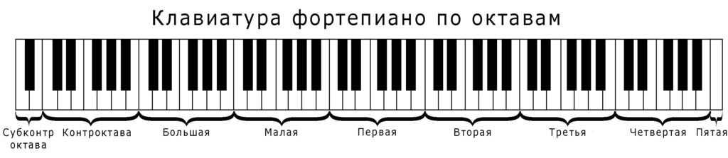 Piano-Keyboard-by-Octave